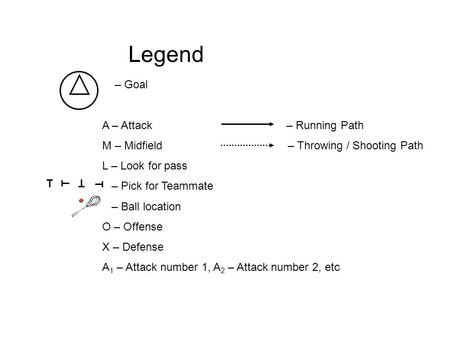 Legend – Goal A – Attack – Running Path M – Midfield – Throwing / Shooting Path L – Look for pass – Pick for Teammate – Ball location O – Offense X – Defense.