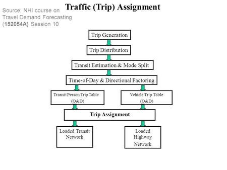 Source: NHI course on Travel Demand Forecasting (152054A) Session 10 Traffic (Trip) Assignment Trip Generation Trip Distribution Transit Estimation & Mode.