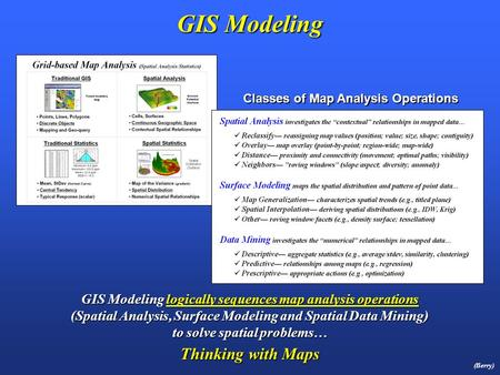 GIS Modeling (Berry) GIS Modeling logically sequences map analysis operations (Spatial Analysis, Surface Modeling and Spatial Data Mining) to solve spatial.