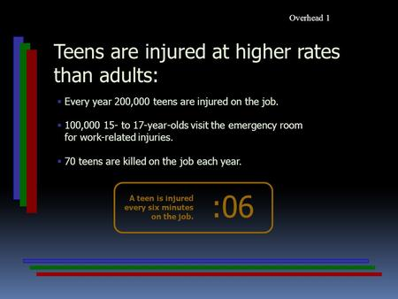  Every year 200,000 teens are injured on the job.  100,000 15- to 17-year-olds visit the emergency room for work-related injuries.  70 teens are killed.