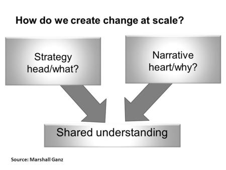 How do we create change at scale? Source: Marshall Ganz Shared understanding Narrative heart/why? Strategy head/what?