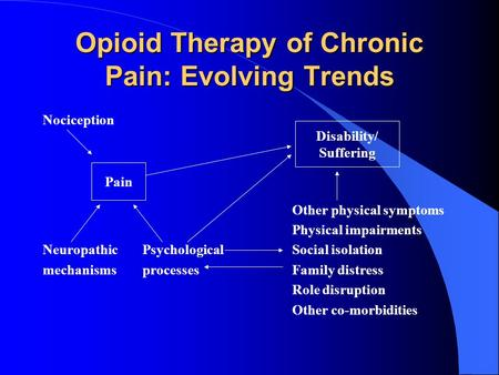 Opioid Therapy of Chronic Pain: Evolving Trends Nociception Other physical symptoms Physical impairments NeuropathicPsychological Social isolation mechanismsprocessesFamily.
