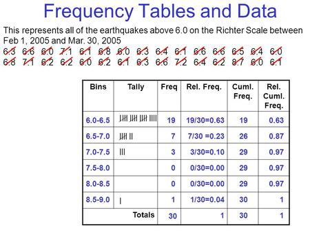Frequency Tables and Data This represents all of the earthquakes above 6.0 on the Richter Scale between Feb 1, 2005 and Mar. 30, 2005 6.3 6.6 6.0 7.1 6.1.