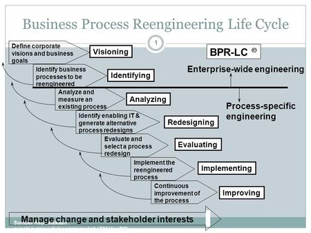 Business Process Reengineering Life Cycle Sumber Kepustakaan : gunston.gmu.edu/ecommerce/mba731/doc/BP R_all_Part_I.ppt 1 Define corporate visions and.