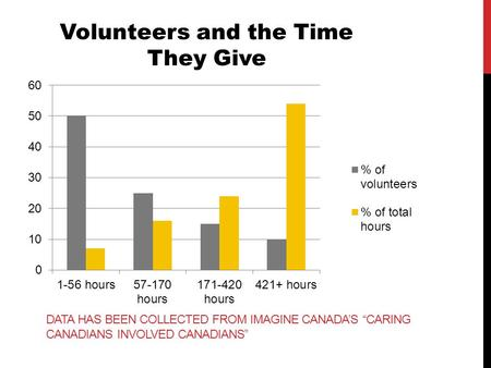 "DATA HAS BEEN COLLECTED FROM IMAGINE CANADA'S ""CARING CANADIANS INVOLVED CANADIANS"" Volunteers and the Time They Give."