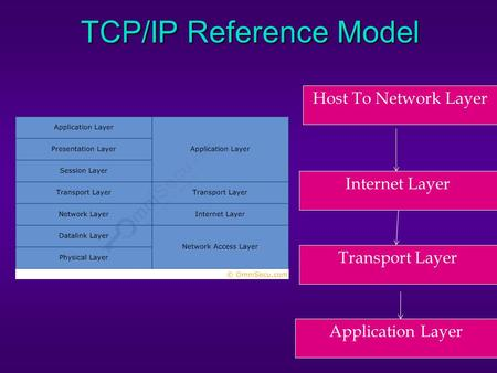 TCP/IP Reference Model Host To Network Layer Transport Layer Application Layer Internet Layer.