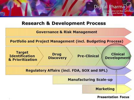 1 Research & Development Process Target Identification & Prioritization Drug Discovery Pre-Clinical Clinical Development Governance & Risk Management Regulatory.