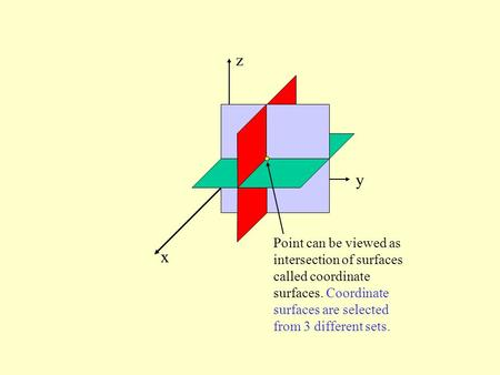X y z Point can be viewed as intersection of surfaces called coordinate surfaces. Coordinate surfaces are selected from 3 different sets.