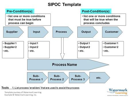 "Template courtesy of Watermark Learning Example © Watermark Learning, Inc. Pre-Condition(s):Post-Condition(s): SIPOC Template Tools 1) List process ""enablers"""