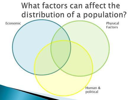 What factors can affect the distribution of a population? Physical Factors Human & political Economic.
