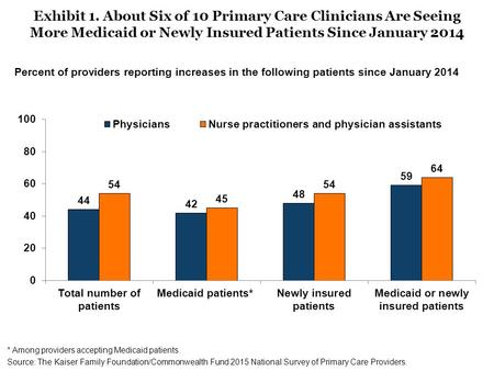 Exhibit 1. About Six of 10 Primary Care Clinicians Are Seeing More Medicaid or Newly Insured Patients Since January 2014 Percent of providers reporting.