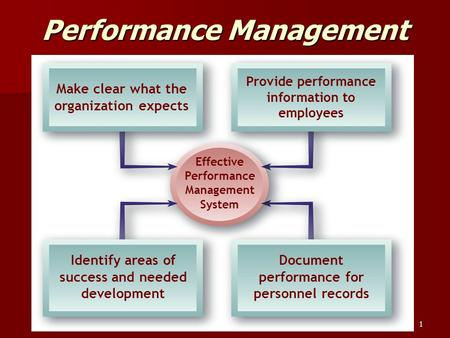 1 Performance Management Effective Performance Management System Make clear what the organization expects Provide performance information to employees.