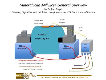 3701 NW 40 th Terrace, #1, Gainesville, Florida 32606 USA MineralScan MillSlicer General Overview by Dr. Karl Gugel Director, Digital Control Lab & Lecturer/Researcher,