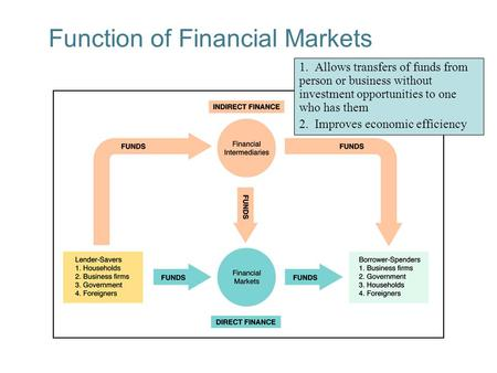 2-1 Function of Financial Markets 1. Allows transfers of funds from person or business without investment opportunities to one who has them 2. Improves.