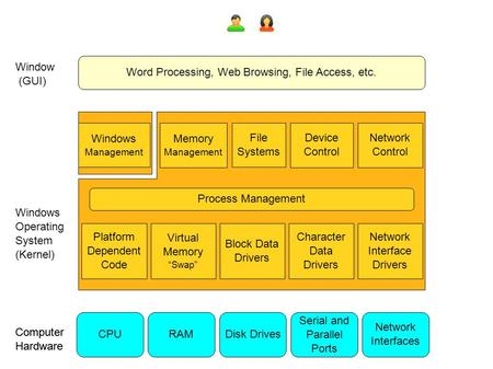 "Word Processing, Web Browsing, File Access, etc. Windows <strong>Operating</strong> <strong>System</strong> (Kernel) Window (GUI) Platform Dependent Code Virtual <strong>Memory</strong> ""Swap"" Block Data."