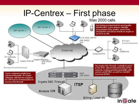SIP Carrier 2 IX78 ADSL SIP FW CDR (MOS) QoS IP-Centrex – First phase Billing / User db ITSP Servers SIP Carrier 1 Ingate SBC Firewall Internet FENT CDR.