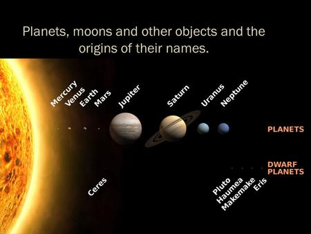Planets, moons and other objects and the origins of their names.