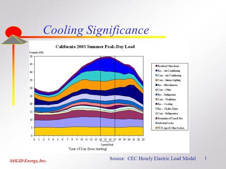 1 Cooling Significance Source: CEC Hourly Electric Load Model SOLID Energy, Inc.