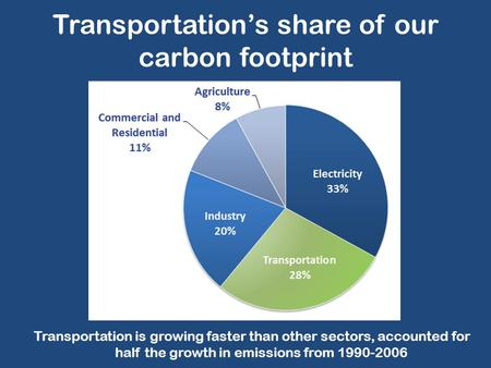 Transportation's share of our carbon footprint Transportation is growing faster than other sectors, accounted for half the growth in emissions from 1990-2006.