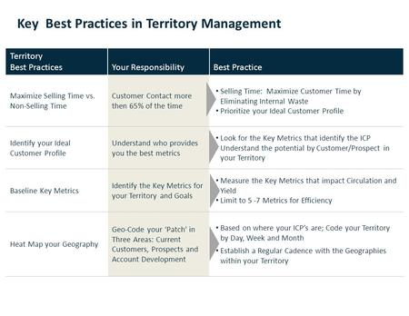 Key Best Practices in Territory Management 0 Territory Best PracticesYour ResponsibilityBest Practice Maximize Selling Time vs. Non-Selling Time Customer.