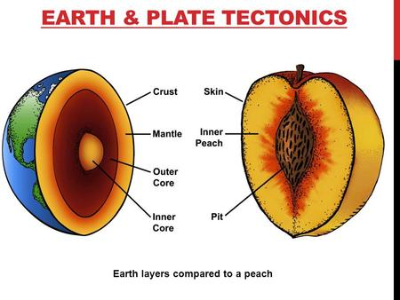 Earth & Plate tectonics