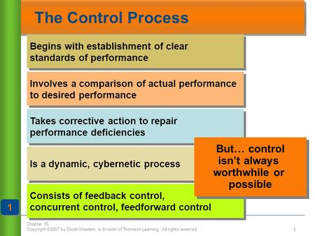 Chapter 16 Copyright ©2007 by South-Western, a division of Thomson Learning. All rights reserved 1 The Control Process Begins with establishment of clear.