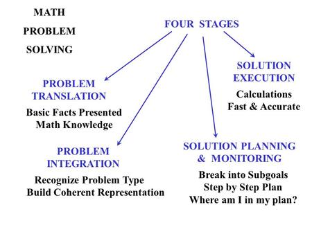 MATH PROBLEM SOLVING FOUR STAGES PROBLEM TRANSLATION PROBLEM INTEGRATION Basic Facts Presented Math Knowledge Recognize Problem Type Build Coherent Representation.
