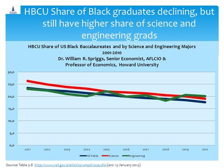 HBCU Share of Black graduates declining, but still have higher share of science and engineering grads Source: Table 5-8