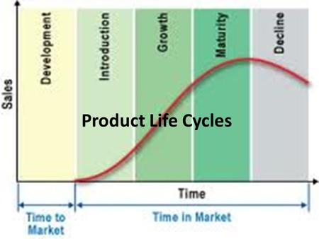 Product Life Cycles. 2Unit 2 Product Life Cycles Product life cycles describe the changes in consumer demand over time. No product can be in demand forever.