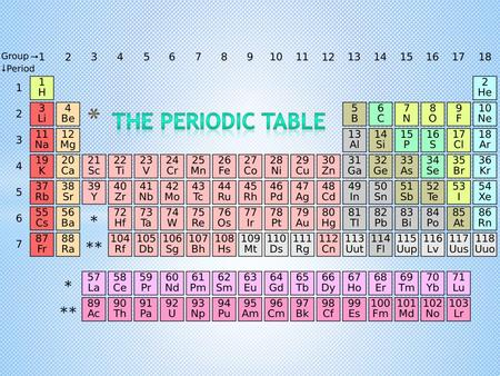 W HAT IS T HE P ERIODIC T ABLE ? The Periodic Table is a table that contains all the chemical elements organized on the basis of their atomic number (number.