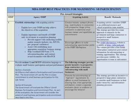 MDA OSBP BEST PRACTICES FOR MAXIMIZING SB PARTICIPATION Pre-Award Strategies STEPAgency OSBPAcquiring ActivityBenefit / Rationale 1Establish relationships.