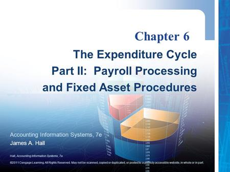 Chapter 6 The Expenditure Cycle Part II: Payroll Processing