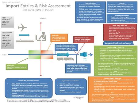 Import Entries & Risk Assessment NOT GOVERNMENT POLICY Import Entry - Status Quo Risk assessment information contained within import entries not uniformly.