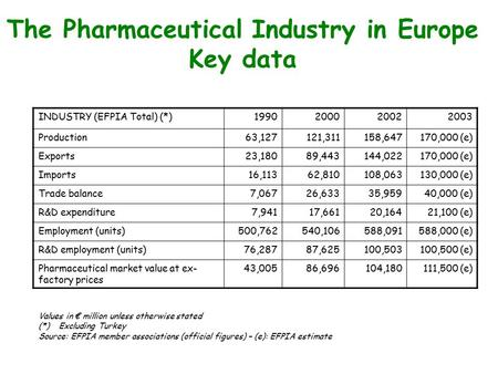 The Pharmaceutical Industry in Europe Key data INDUSTRY (EFPIA Total) (*)1990200020022003 Production63,127121,311158,647170,000 (e) Exports23,18089,443144,022170,000.