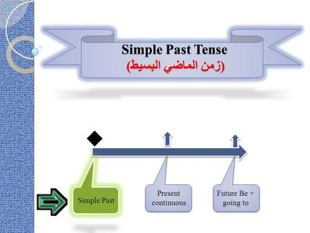 Simple Past Tense (زمن الماضي البسيط) Present continuous Future Be + going to Simple Past.