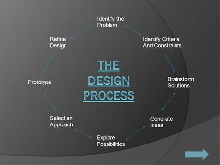 Identify the Problem Identify Criteria And Constraints Brainstorm Solutions Generate Ideas Explore Possibilities Select an Approach Prototype Refine Design.