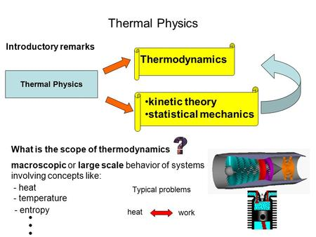 Thermal Physics Introductory remarks What is the scope of thermodynamics Thermal Physics Thermodynamics kinetic theory statistical mechanics macroscopic.