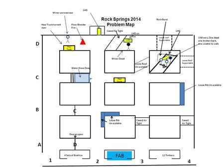 Rock Springs 2014 Problem Map Loose roof Supportable Loose Roof Supportable Rock Burst B Caved Air Tight Floor Bleeder Fire LHD LHD on Fire 3 Miners, One.