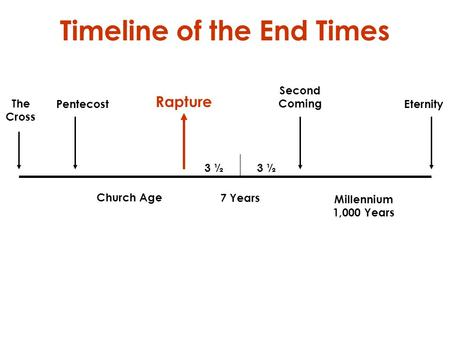 Timeline of the End Times The Cross Pentecost Church Age Rapture 7 Years 3 ½ Second Coming Millennium 1,000 Years Eternity.