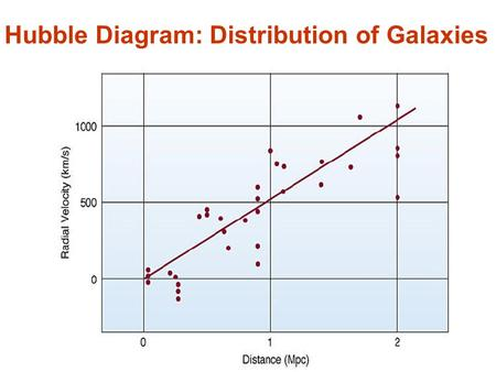 Hubble Diagram: Distribution of Galaxies. Hubble's Law: v = H o d Velocity increases with distance.