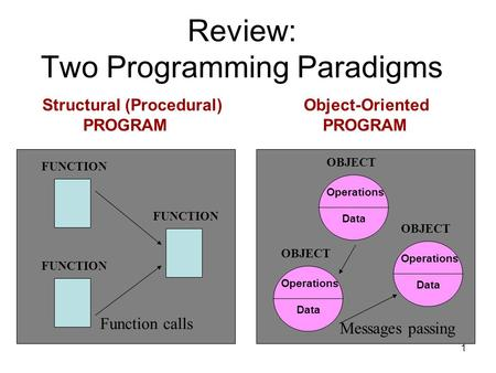 1 Review: Two Programming Paradigms Structural (Procedural) Object-Oriented PROGRAM PROGRAM FUNCTION OBJECT Operations Data OBJECT Operations Data OBJECT.