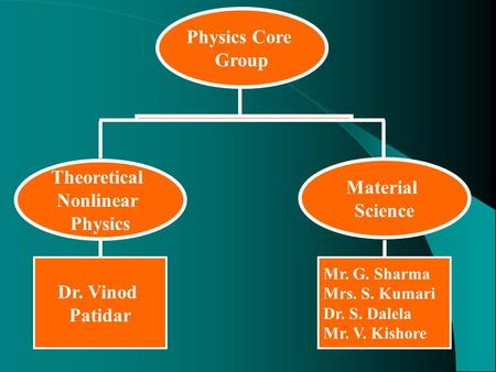 Physics Core Group Material Science Theoretical Nonlinear Physics Dr. Vinod Patidar Mr. G. Sharma Mrs. S. Kumari Dr. S. Dalela Mr. V. Kishore.