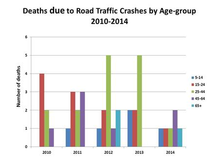 Deaths due to Road Traffic Crashes by Age-group 2010-2014.