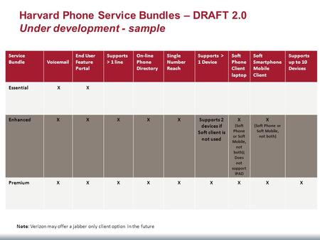 Harvard Phone Service Bundles – DRAFT 2.0 Under development - sample Service Bundle Voicemail End User Feature Portal Supports > 1 line On-line Phone Directory.