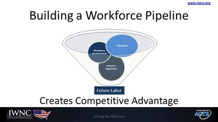 Www.iwnc.org Building a Workforce Pipeline Creates Competitive Advantage Industry Alignment Workforce Development Education Solving the Skills Gap1 Future.
