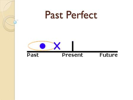 Past Perfect. Application (Why?) We use the past perfect to show: two actions that happened in the past, the first action was complete before the second.