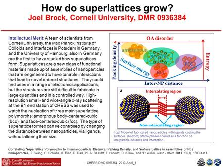 CHESS DMR-0936384 2013-April_1 How do superlattices grow? Joel Brock, Cornell University, DMR 0936384 (top) Model of fabricated nanoparticles, with ligands.