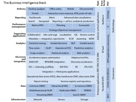 The Business Intelligence Stack. Today Consolidation SAP buys Business Objects Oracle acquires Hyperion IBM acquires Cognos, SPSS Microsoft acquires ProClarity.