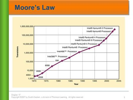 Chapter 17 Copyright ©2007 by South-Western, a division of Thomson Learning. All rights reserved 1 Moore's Law.