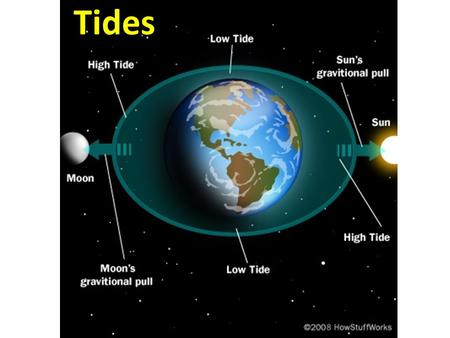 Tides. What is a tide TIDE: A periodic short-term change in the height of the ocean surface at a particular place. A tide is one huge _______________.
